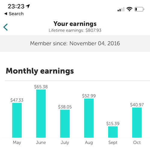 The screenshot shows my average Ibotta rebate savings over the course of 6 months. The average amount saved per month is $43.35.