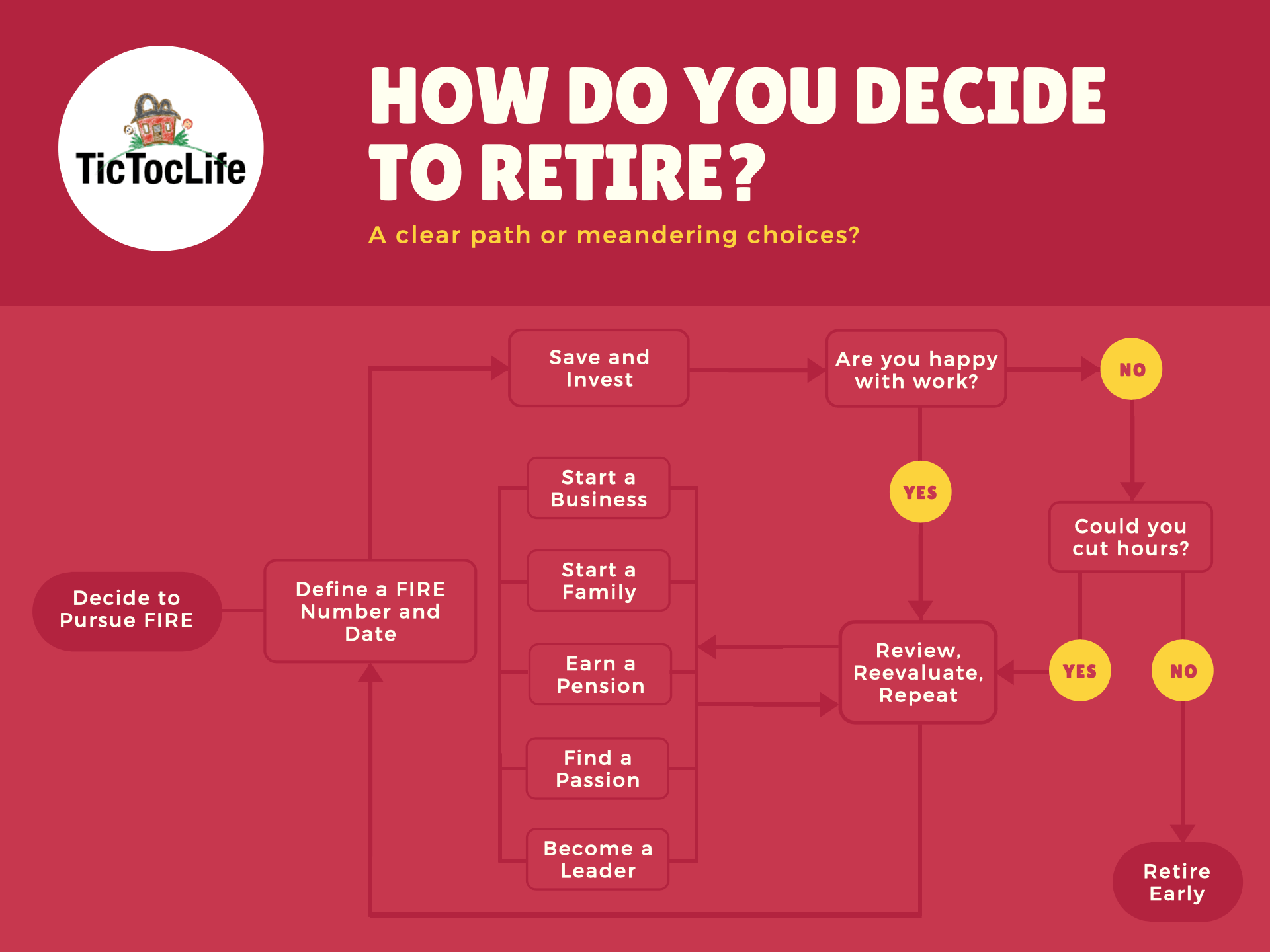 An infographic to help you decide when to retire