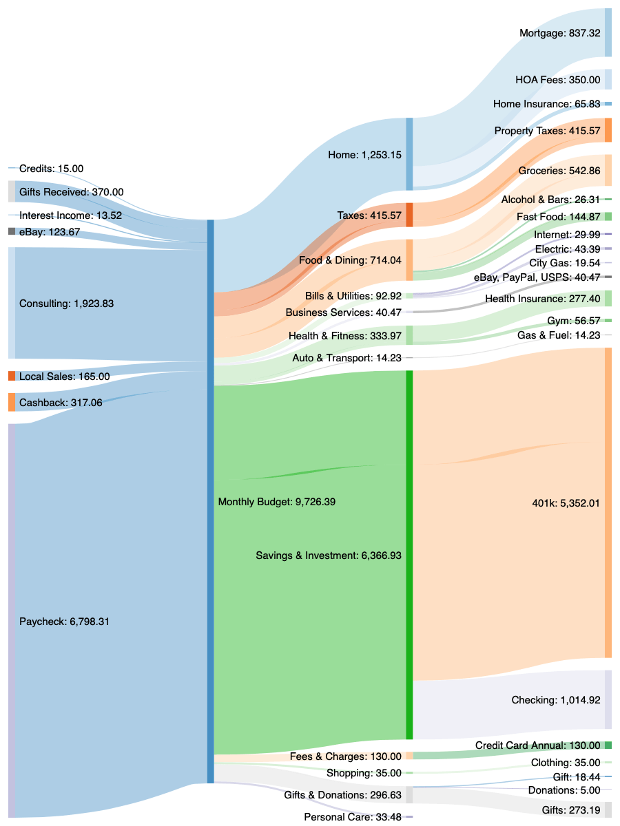 Our monthly income and expenses for the month of May 2020. The data is displayed in a Sankey diagram. We also provide accessible tabular data at the bottom of the post.