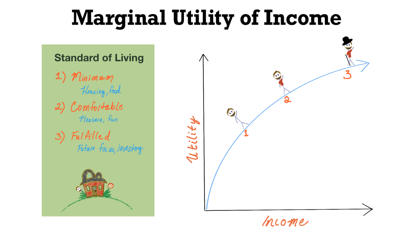 Marginal utility of income and the relationship to your standard of living when you're building wealth in your 20s.