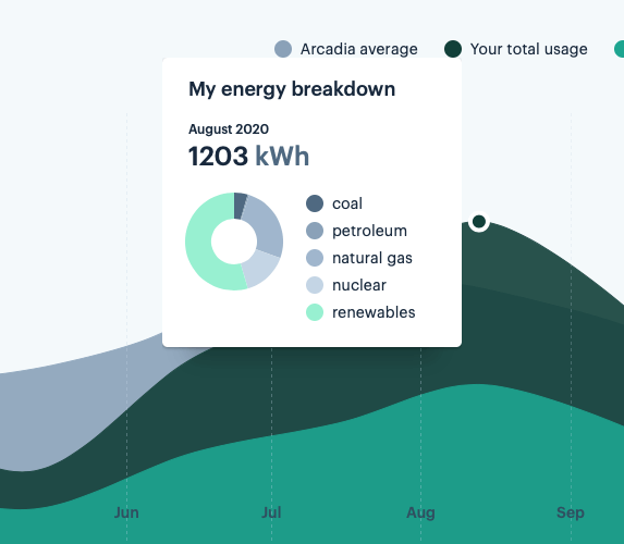 The Arcadia dashboard lets you analyze your monthly usage based on fuel source.