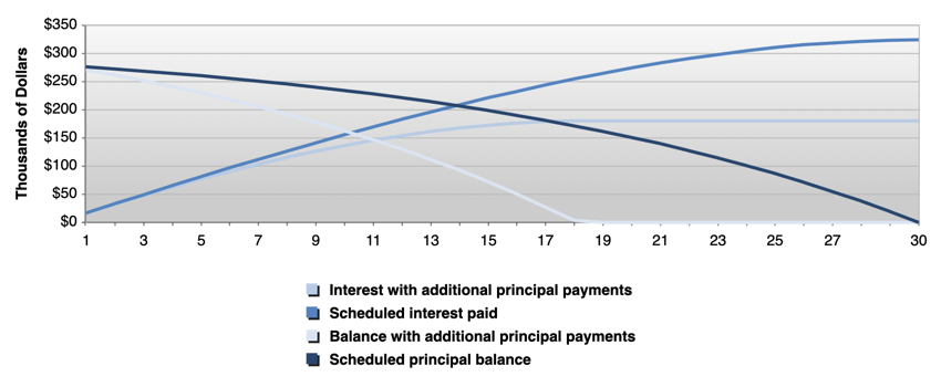 This chart illustrates the stark difference in total interest paid with the extra payments strategy.