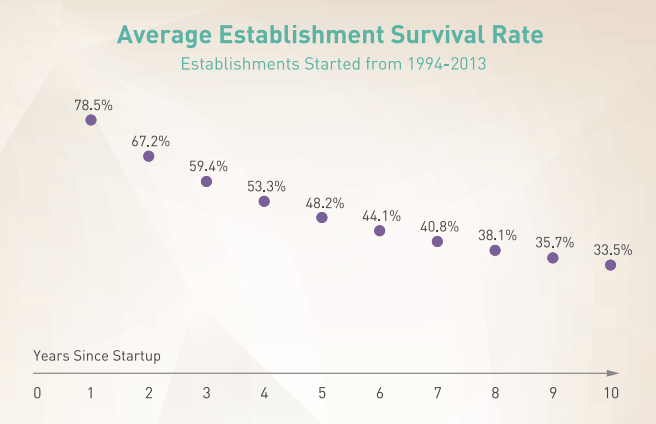 Average [business startup] survival rate over time. Consider failure risk when thinking about turning a hobby into a business.