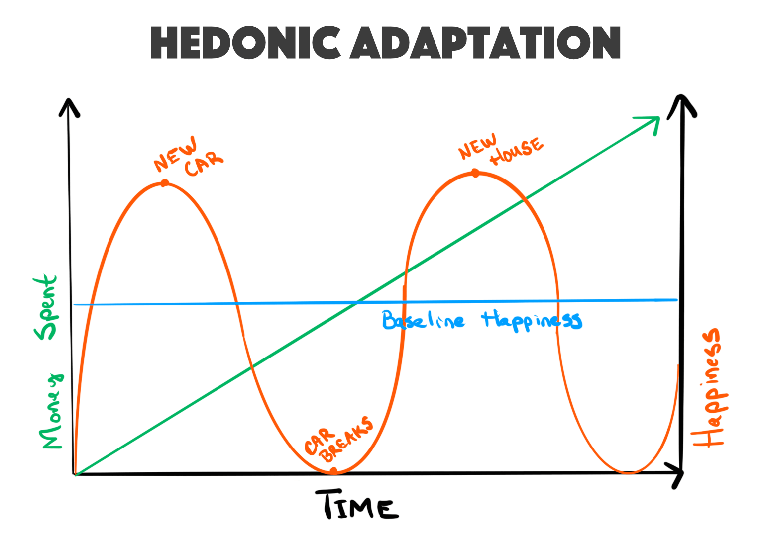 Hedonic adaptation in action: this graph shows how over time you tend to revert to your baseline happiness but require ever-increasing amounts of spending to reach new happiness peaks.