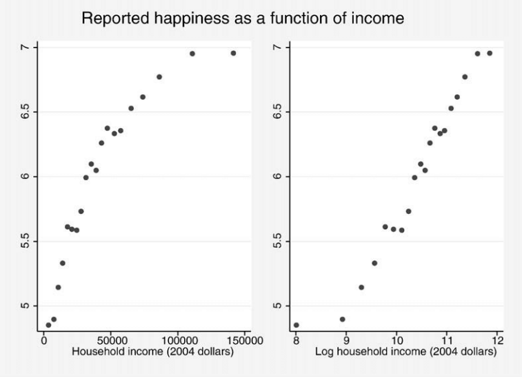 Marginal utility of income study: happiness rises very quickly as income increases but rapidly falls off once basic needs are met.