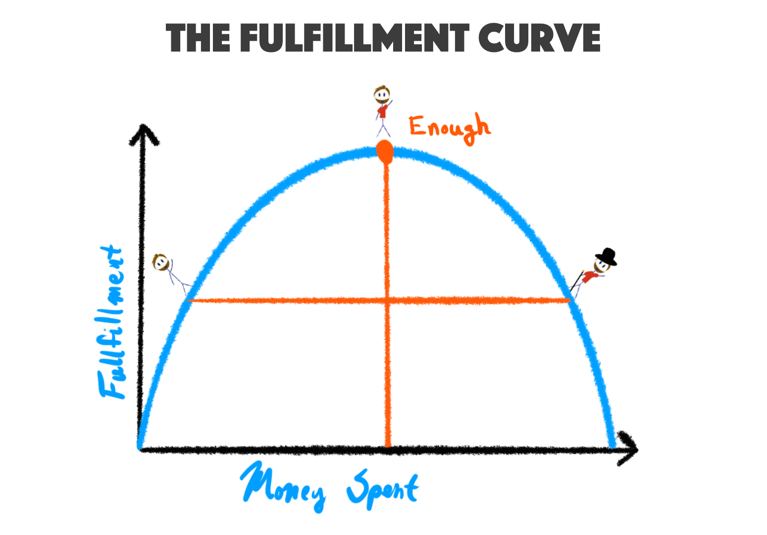 """The fulfillment curve: reach peak fulfillment after spending """"enough"""" money, but don't go too far."""