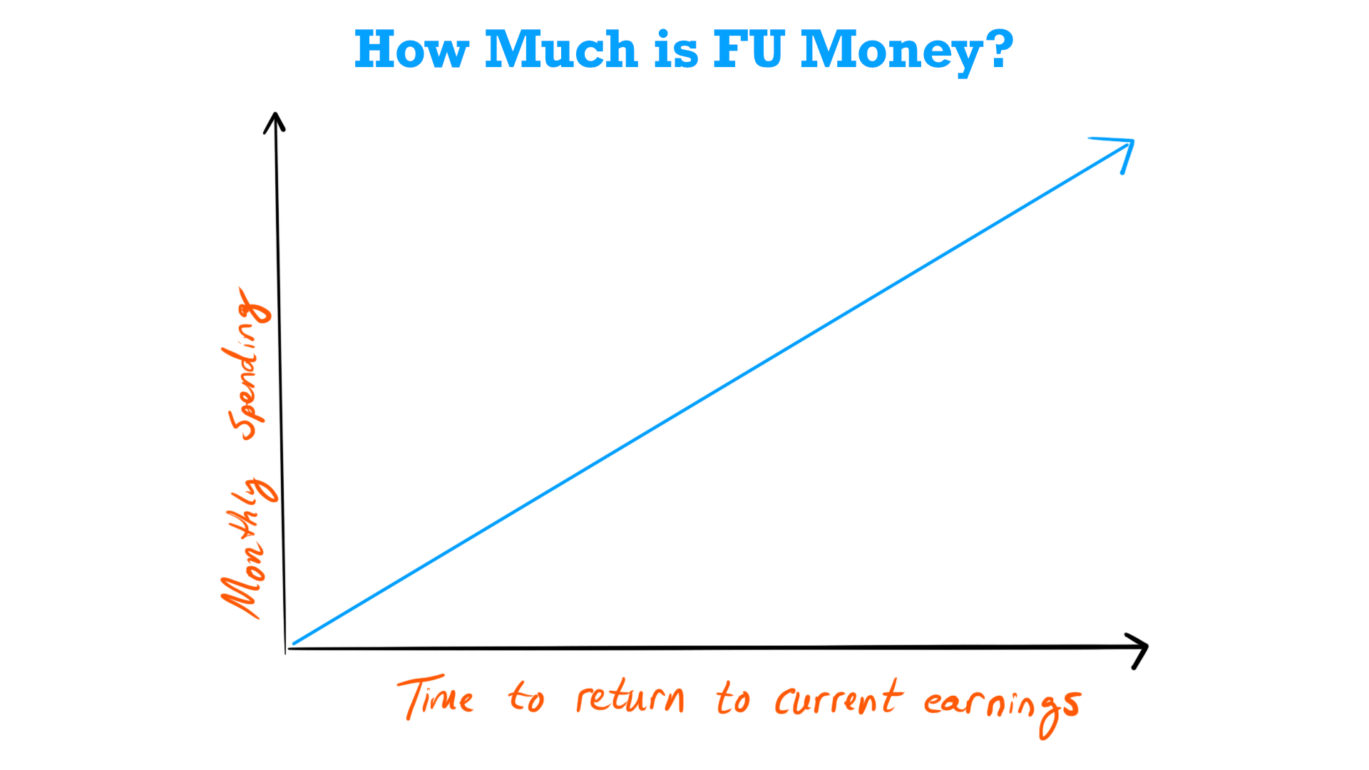How much is FU money? A graph that explains it.