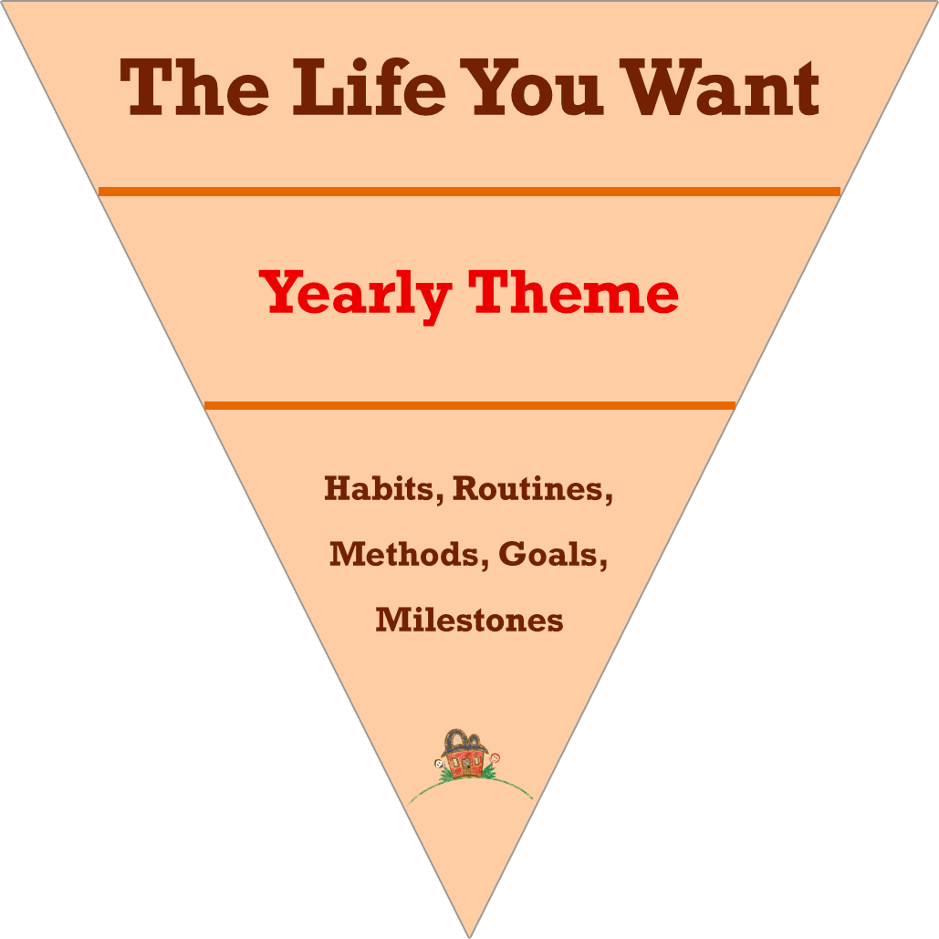 Yearly Themes serve a structure within your life, connecting the vision of what you want to create for your life with the practical processes to get there.