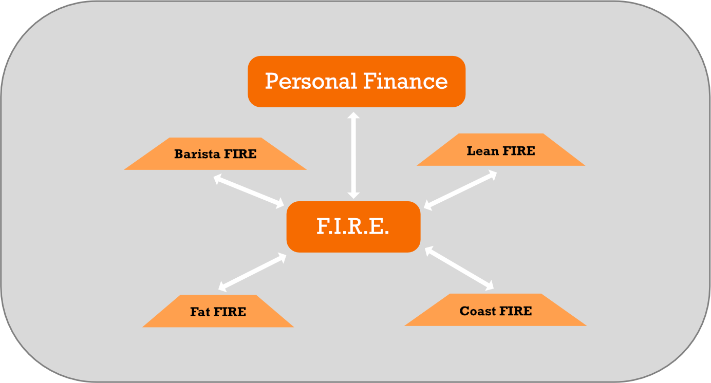 Different variations on paths to financial independence and notions of retirement have created subtypes of FIRE.