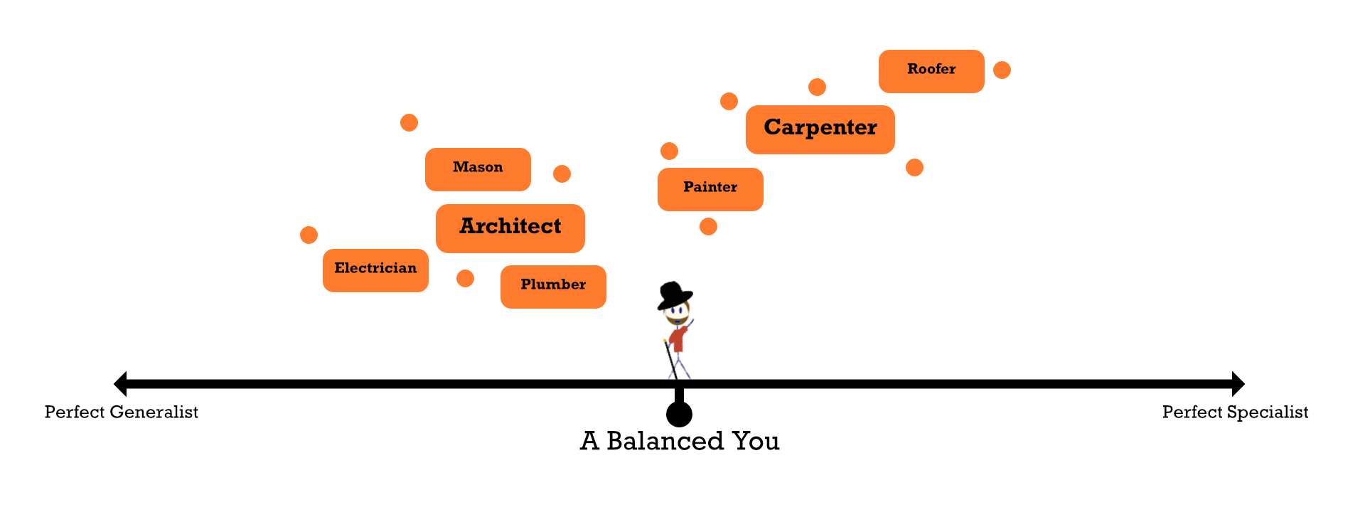 The generalist vs. specialist and you.