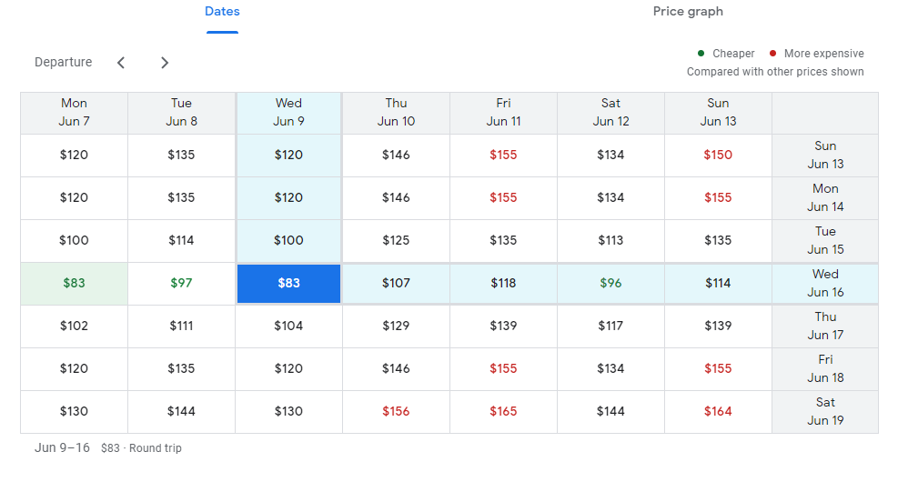 An example of Google's date grid search tool to help narrow down the lowest airfare by date.