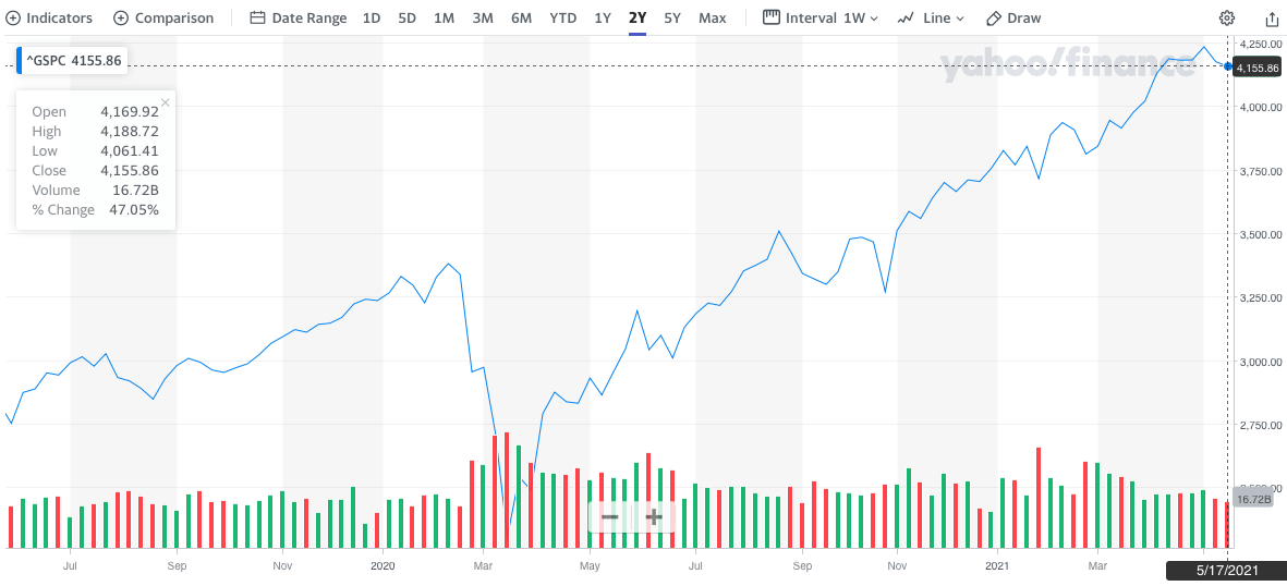 Do you see that?! A ~47% increase to the S&P 500 in two years!