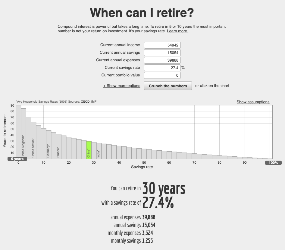 The Networthify retirement calculator is super useful and easy to use for these sort of scenario tests.