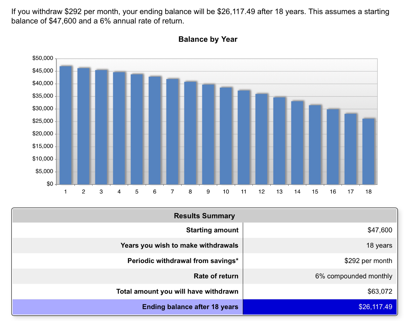 If you were to invest monthly social security checks from 62 to 66.8 years old, here's what your invested drawdown might look like until death.