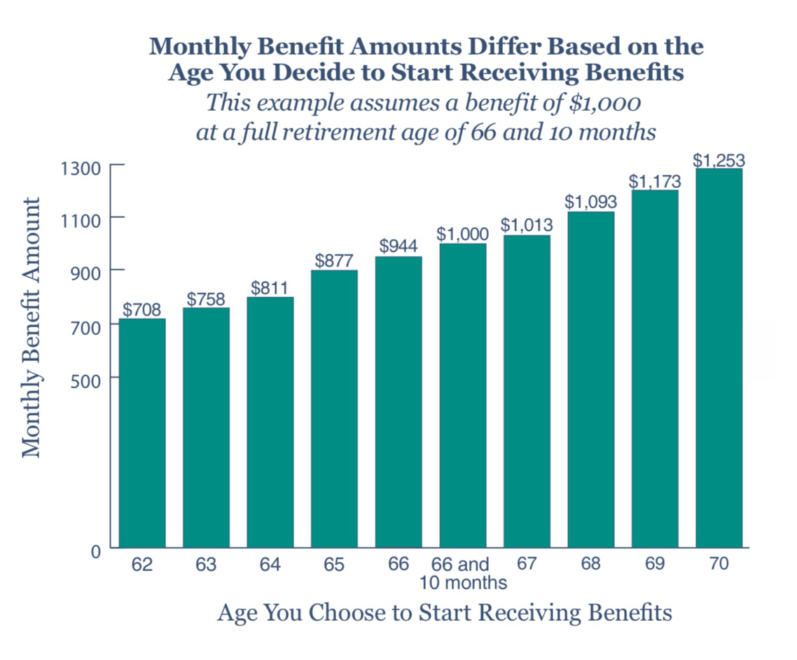 Social security retirement age chart: from 62 to 70 and benefit adjustments.