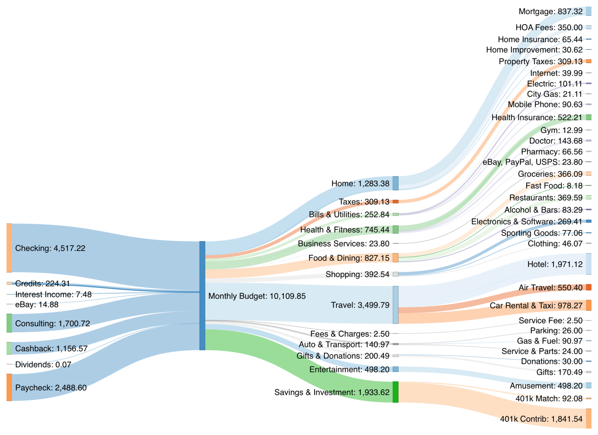 Our Monthly FIRE Budget for August 2021 is broken down into our expense categories in a Sankey Diagram. Our donation to one of the refugee nonprofits will come from our Reader Fund (DAF).